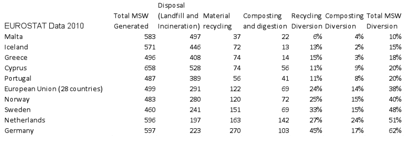 Table 3. Contribution of traditional recycling and composting to European diversion rates. Rates are calculated by the author from per capita kg statistics from Eurostat.