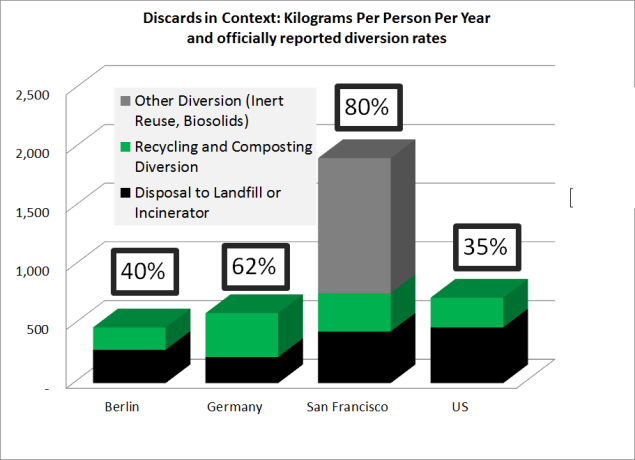 Data sources: EUROSTAT 2013, US EPA 2013, Waste and Recycling News 2013, Zhang et. al. 2013.