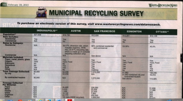 Detail on San Francisco from Waste and Recycling News's Municipal Recycling Survey. Numbers show annual US tons.