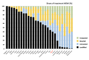 Treatment of municipal solid waste in EU27 (2008). Used with permission from Profu.