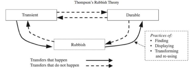 Richard Thompson's Rubbish Theory.