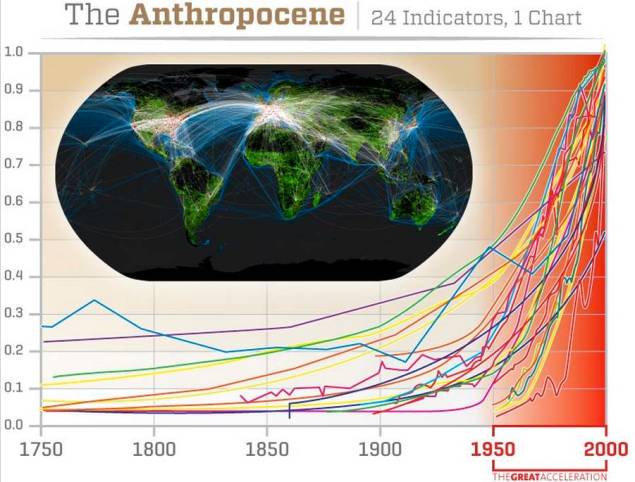 Image based on data from Steffen, W., Crutzen, P. J., & McNeill, J. R. (2007). The Anthropocene: are humans now overwhelming the great forces of nature. Ambio: A Journal of the Human Environment, 36(8), 614-621.