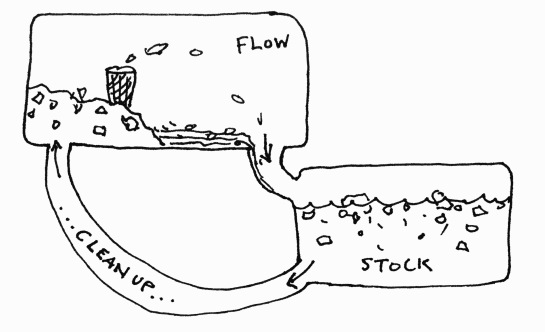 Stock and flow for marine plastics. Image by Max Liboiron.
