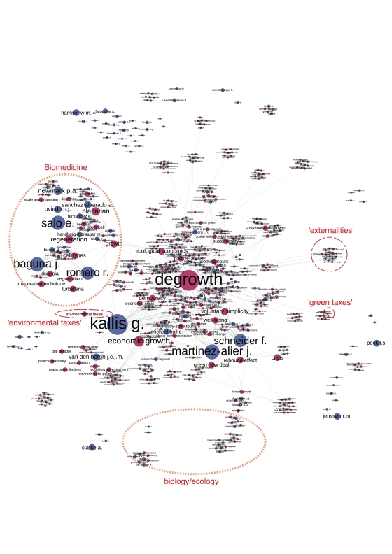 Network analysis of academic articles on degrowth and their keywords. By Josh Lepawsky.