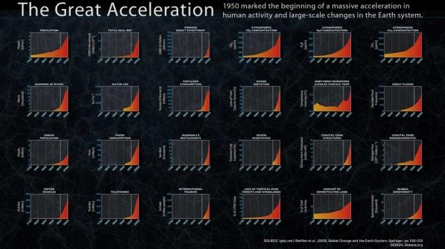 globaia-great_accelleration_hirez-1024x574